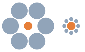 The Ebbinghaus illusion: two orange circles, one surrounded by large blue circles, the other surrounded by small blue circles