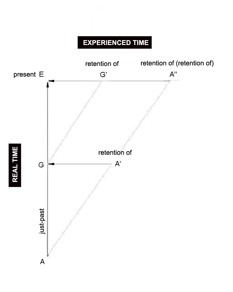 Retentionalism given the A-series. So, given real time if A-theory is true (but not if B-theory is true).